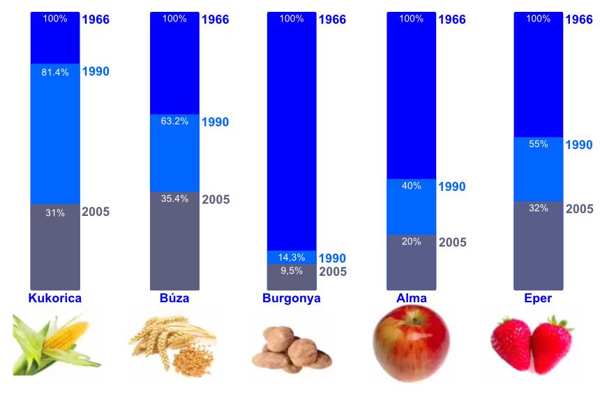 Tápanyagtartalom csökkenése Gödöllői Szent István Egyetem kutatásai alapján